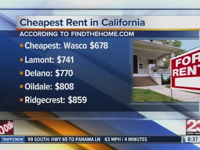 wasco is the cheapest city to rent in california