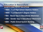 Bakersfield ranks low in education analysis