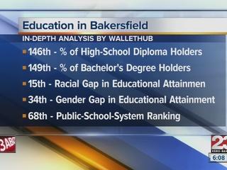 Bakersfield ranks low in education analysis