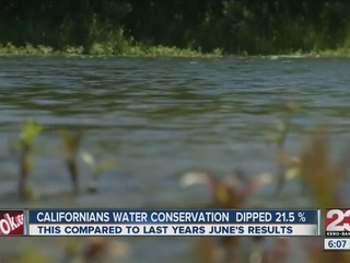 Calif. water conservation falls to 21.5 percent