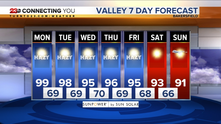Valley 7-Day Forecast