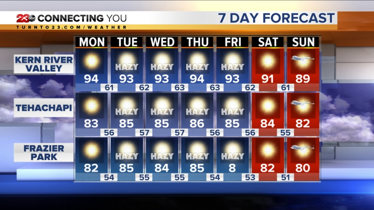 Mountain 7-Day Forecast