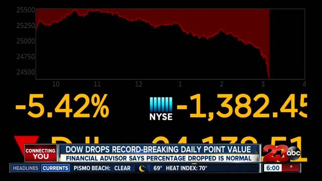 dow sets record for biggest daily point move ever turnto23com bakersfield ca
