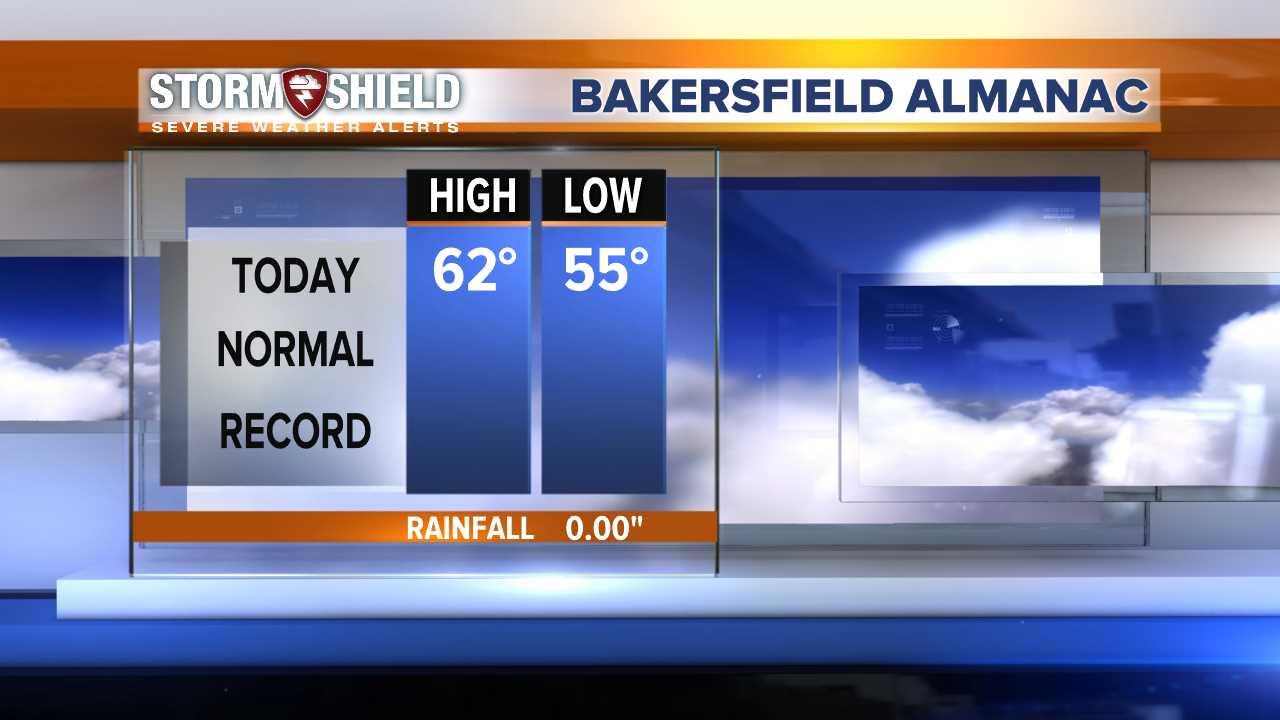 Bakersfield Almanac